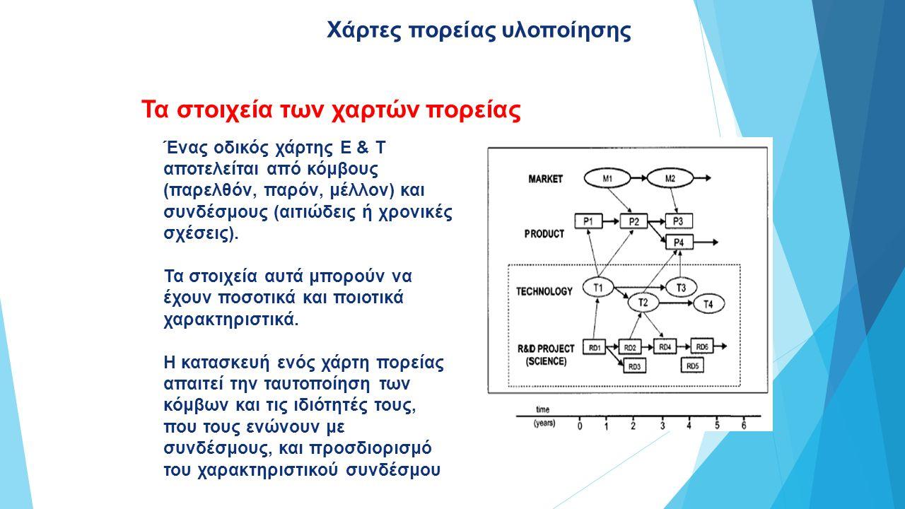 Τα στοιχεία των χαρτών πορείας Ένας οδικός χάρτης Ε & T αποτελείται από κόμβους (παρελθόν, παρόν, μέλλον) και συνδέσμους (αιτιώδεις ή χρονικές σχέσεις).