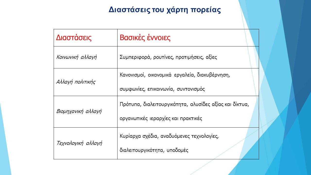 ΔιαστάσειςΒασικές έννοιες Κοινωνική αλλαγήΣυμπεριφορά, ρουτίνες, προτιμήσεις, αξίες Αλλαγή πολιτικής Κανονισμοί, οικονομικά εργαλεία, διακυβέρνηση, συμφωνίες, επικοινωνία, συντονισμός Βιομηχανική αλλαγή Πρότυπα, διαλειτουργικότητα, αλυσίδες αξίας και δίκτυα, οργανωτικές ιεραρχίες και πρακτικές Τεχνολογική αλλαγή Κυρίαρχα σχέδια, αναδυόμενες τεχνολογίες, διαλειτουργικότητα, υποδομές Διαστάσεις του χάρτη πορείας