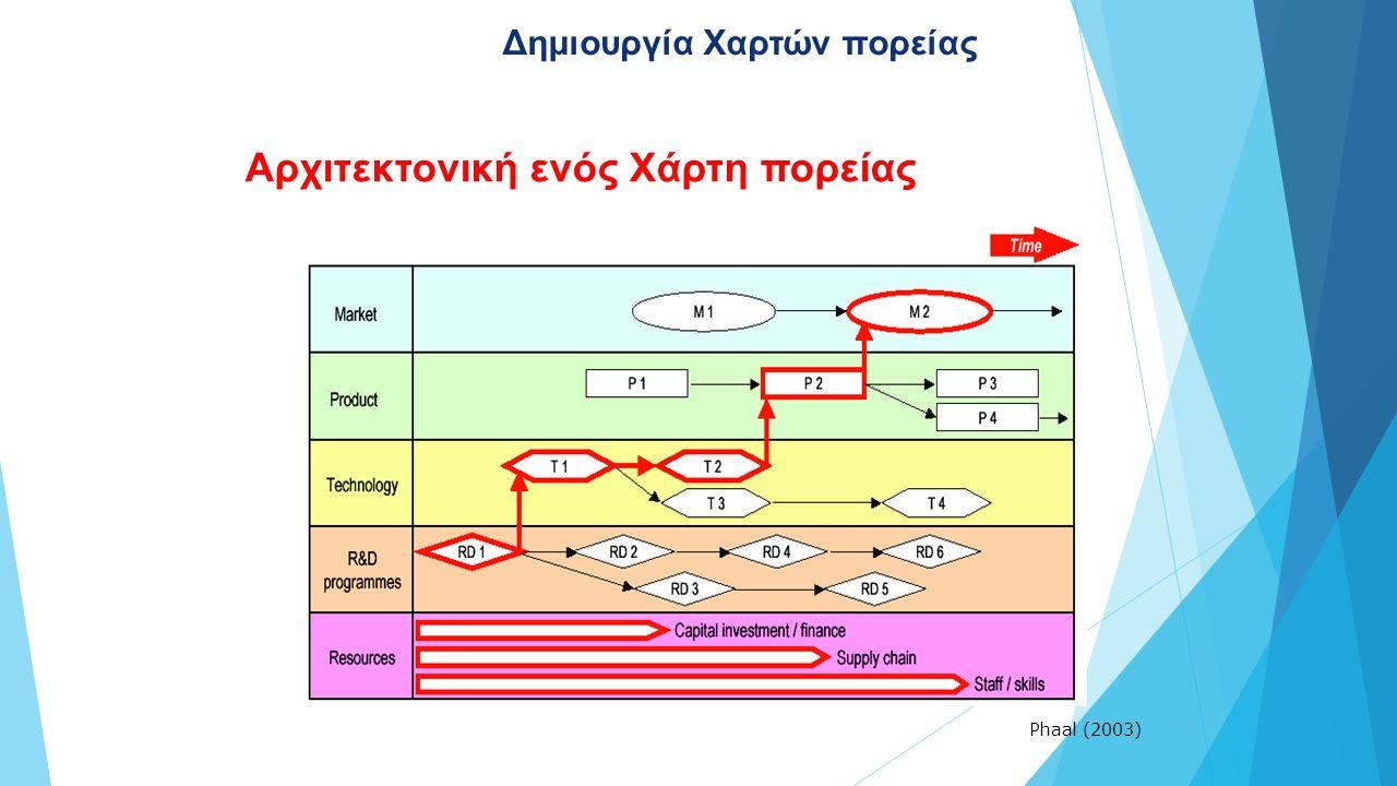 Αρχιτεκτονική ενός Χάρτη πορείας Phaal (2003) Δημιουργία Χαρτών πορείας