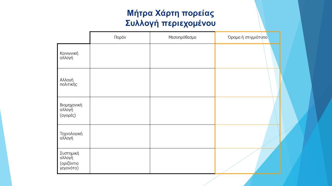 ΠαρόνΜεσοπρόθεσμαΌραμα ή στιγμιότυπο Κοινωνική αλλαγή Αλλαγή πολιτικής Βιομηχανική αλλαγή (αγορές) Τεχνολογική αλλαγή Συστημική αλλαγή (οριζόντια γεγονότα) Μήτρα Χάρτη πορείας Συλλογή περιεχομένου