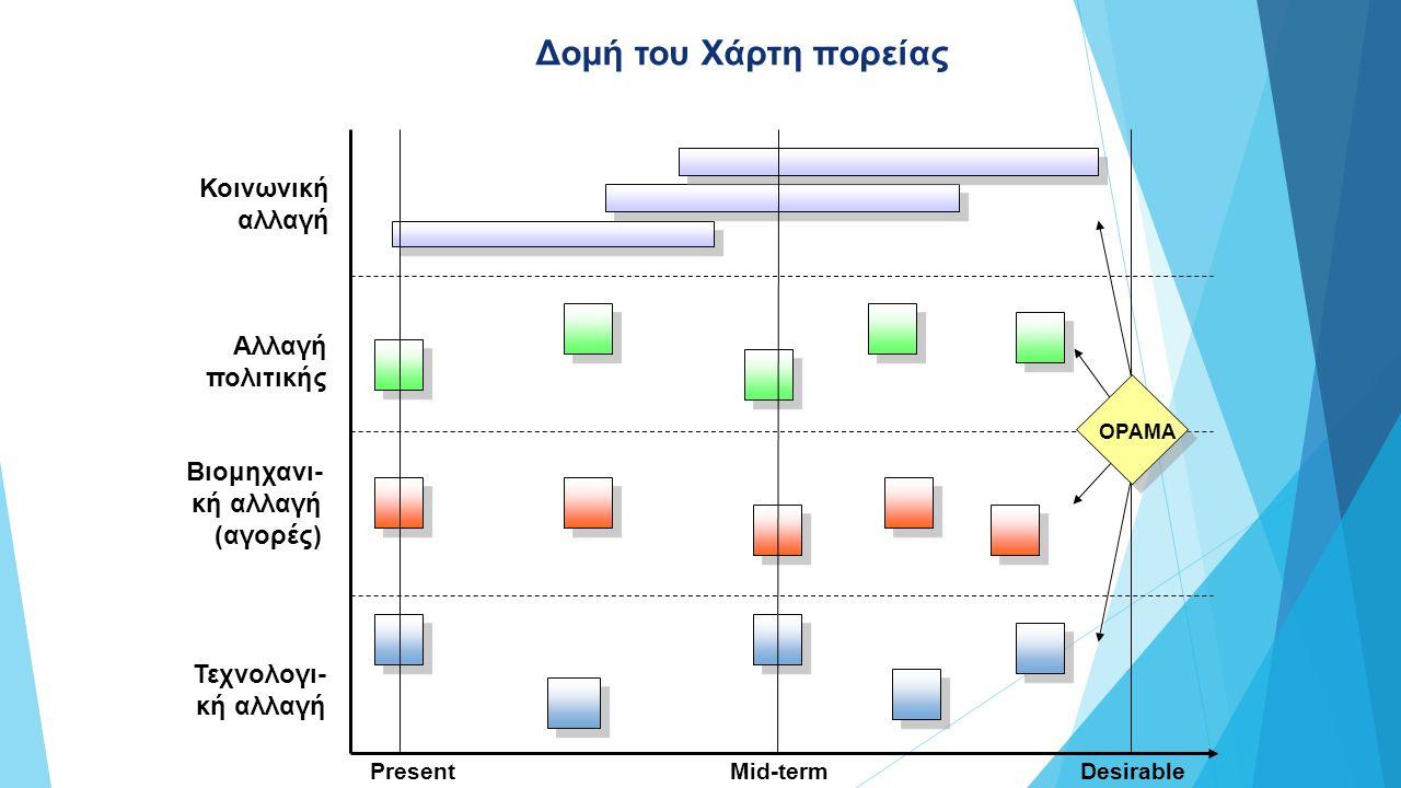 Τεχνολογι- κή αλλαγή Βιομηχανι- κή αλλαγή (αγορές) Αλλαγή πολιτικής PresentDesirable future Κοινωνική αλλαγή Mid-term ΟΡΑΜΑ Δομή του Χάρτη πορείας