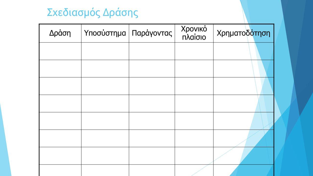 Σχεδιασμός Δράσης ΔράσηΥποσύστημαΠαράγοντας Χρονικό πλαίσιο Χρηματοδότηση