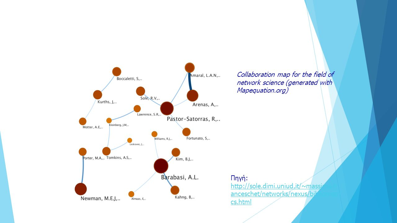 Collaboration map for the field of network science (generated with Mapequation.org) Πηγή: http://sole.dimi.uniud.it/~massimo.fr anceschet/networks/nex