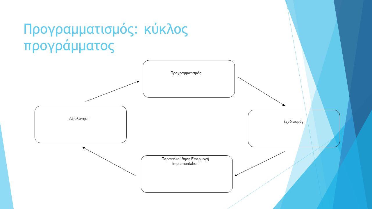 Προγραμματισμός: κύκλος προγράμματος Αξιολόγηση Σχεδιασμός Παρακολούθηση Εφαρμογή Implementation Προγραμματισμός