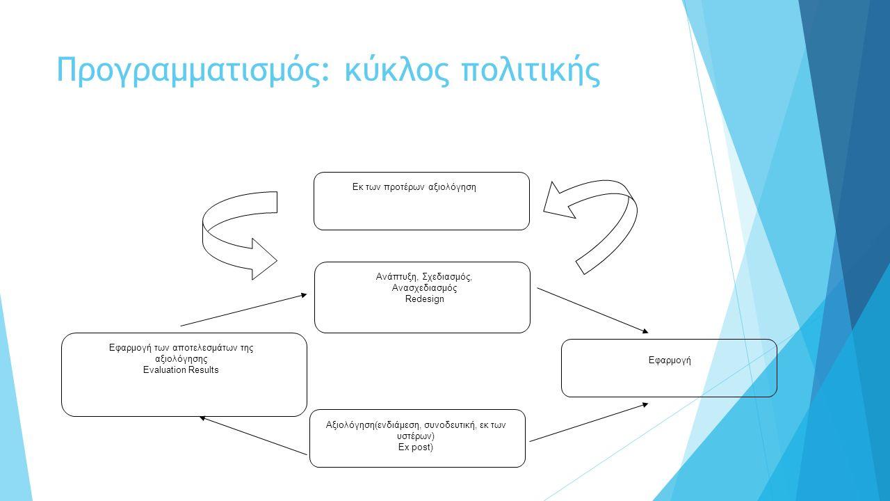 Προγραμματισμός: κύκλος πολιτικής Εφαρμογή των αποτελεσμάτων της αξιολόγησης Evaluation Results Εφαρμογή Αξιολόγηση(ενδιάμεση, συνοδευτική, εκ των υστέρων) Ex post) Ανάπτυξη, Σχεδιασμός, Ανασχεδιασμός Redesign Εκ των προτέρων αξιολόγηση