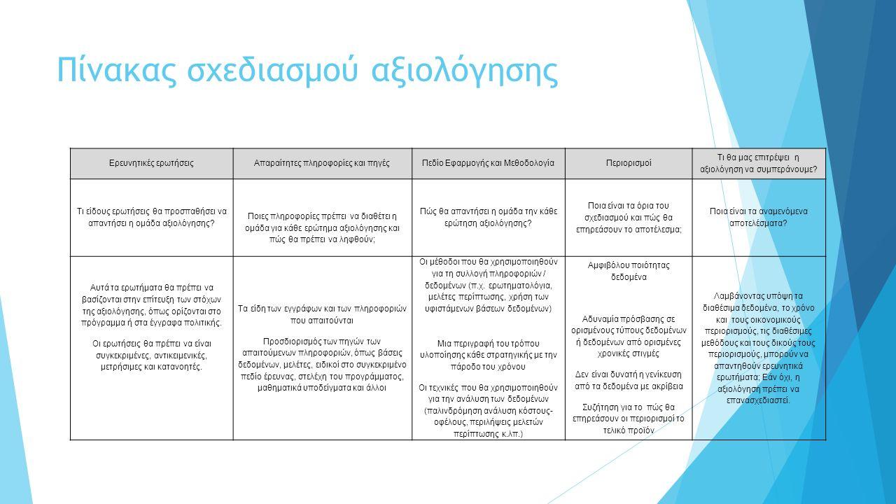 Πίνακας σχεδιασμού αξιολόγησης Ερευνητικές ερωτήσειςΑπαραίτητες πληροφορίες και πηγέςΠεδίο Εφαρμογής και ΜεθοδολογίαΠεριορισμοί Τι θα μας επιτρέψει η