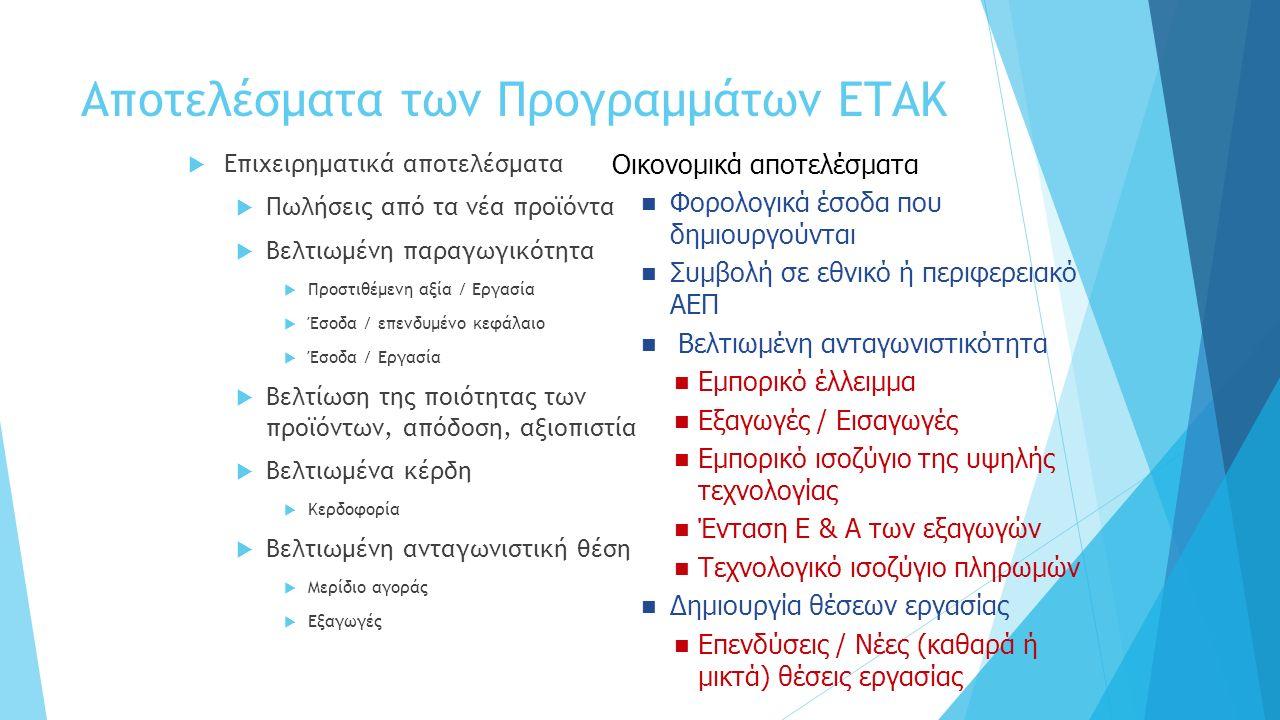 Αποτελέσματα των Προγραμμάτων ΕΤΑΚ  Επιχειρηματικά αποτελέσματα  Πωλήσεις από τα νέα προϊόντα  Βελτιωμένη παραγωγικότητα  Προστιθέμενη αξία / Εργασία  Έσοδα / επενδυμένο κεφάλαιο  Έσοδα / Εργασία  Βελτίωση της ποιότητας των προϊόντων, απόδοση, αξιοπιστία  Βελτιωμένα κέρδη  Κερδοφορία  Βελτιωμένη ανταγωνιστική θέση  Μερίδιο αγοράς  Εξαγωγές Οικονομικά αποτελέσματα Φορολογικά έσοδα που δημιουργούνται Συμβολή σε εθνικό ή περιφερειακό ΑΕΠ Βελτιωμένη ανταγωνιστικότητα Εμπορικό έλλειμμα Εξαγωγές / Εισαγωγές Εμπορικό ισοζύγιο της υψηλής τεχνολογίας Ένταση Ε & Α των εξαγωγών Τεχνολογικό ισοζύγιο πληρωμών Δημιουργία θέσεων εργασίας Επενδύσεις / Νέες (καθαρά ή μικτά) θέσεις εργασίας
