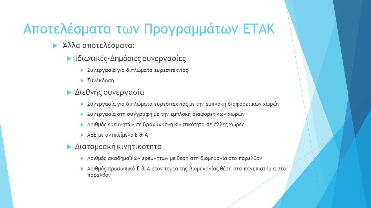 Αποτελέσματα των Προγραμμάτων ΕΤΑΚ  Άλλα αποτελέσματα:  Ιδιωτικές-Δημόσιες συνεργασίες  Συνεργασία για διπλώματα ευρεσιτεχνίας  Συνέκδοση  Διεθνής συνεργασία  Συνεργασία για διπλώματα ευρεσιτεχνίας με την εμπλοκή διαφορετικών χωρών  Συνεργασία στη συγγραφή με την εμπλοκή διαφορετικών χωρών  Αριθμός ερευνητών σε βραχύχρονη κινητικότητα σε άλλες χώρες  ΑΞΕ με αντικείμενο Ε & Α  Διατομεακή κινητικότητα  Αριθμός ακαδημαϊκών ερευνητών με θέση στη βιομηχανία στο παρελθόν  Αριθμός προσωπικό Ε & Α στον τομέα της βιομηχανίας θέση στα πανεπιστήμια στο παρελθόν