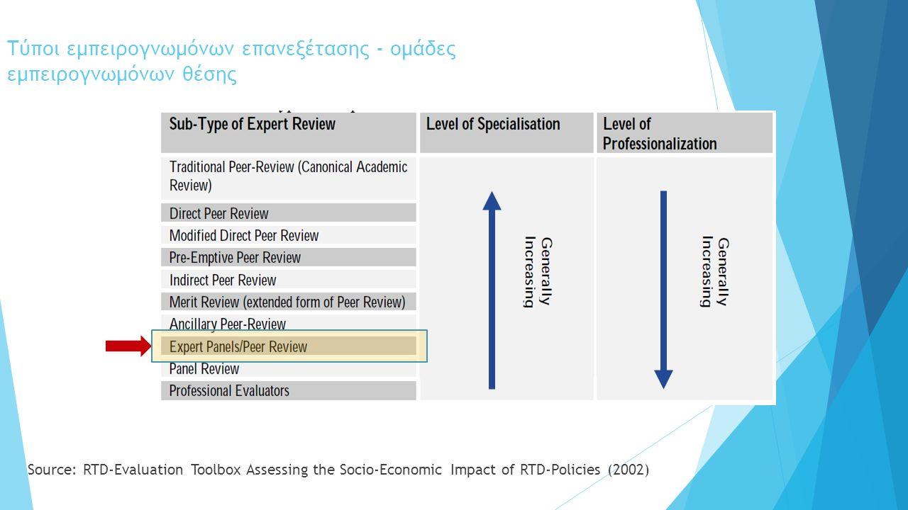 Τύποι εμπειρογνωμόνων επανεξέτασης - ομάδες εμπειρογνωμόνων θέσης Source: RTD-Evaluation Toolbox Assessing the Socio-Economic Impact of RTD-Policies (