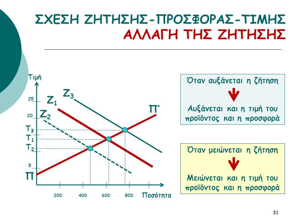 31 ΣΧΕΣΗ ΖΗΤΗΣΗΣ-ΠΡΟΣΦΟΡΑΣ-ΤΙΜΗΣ ΑΛΛΑΓΗ ΤΗΣ ΖΗΤΗΣΗΣ Π' Π Ζ1Ζ1 Ζ2Ζ2 Ζ3Ζ3 200400600800 25 20 5 Ποσότητα Τιμή Τ3Τ3 Τ2Τ2 Τ1Τ1 Όταν αυξάνεται η ζήτηση Αυξάνεται και η τιμή του προϊόντος και η προσφορά Όταν μειώνεται η ζήτηση Μειώνεται και η τιμή του προϊόντος και η προσφορά