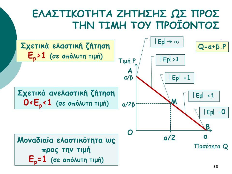 35 ΕΛΑΣΤΙΚΟΤΗΤΑ ΖΗΤΗΣΗΣ ΩΣ ΠΡΟΣ ΤΗΝ ΤΙΜΗ ΤΟΥ ΠΡΟΪΟΝΤΟΣ Σχετικά ελαστική ζήτηση Ε p >1 (σε απόλυτη τιμή) Σχετικά ανελαστική ζήτηση 0<Ε p <1 (σε απόλυτη τιμή) Μοναδιαία ελαστικότητα ως προς την τιμή Ε p =1 (σε απόλυτη τιμή) B Q=a+β.P Τιμή P Ποσότητα Q  Ep   A M a a/2 O  Ep  >1  Ep  = 1  Ep  <1  Ep  = 0 α/β α/2β