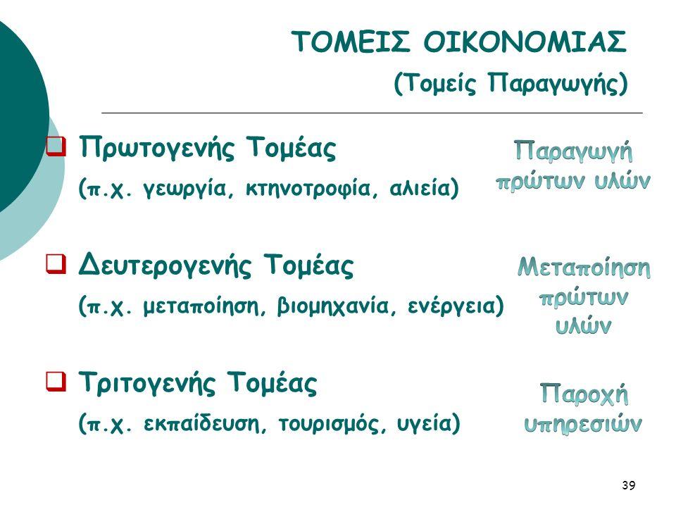 ΤΟΜΕΙΣ ΟΙΚΟΝΟΜΙΑΣ (Τομείς Παραγωγής)  Πρωτογενής Τομέας (π.χ.