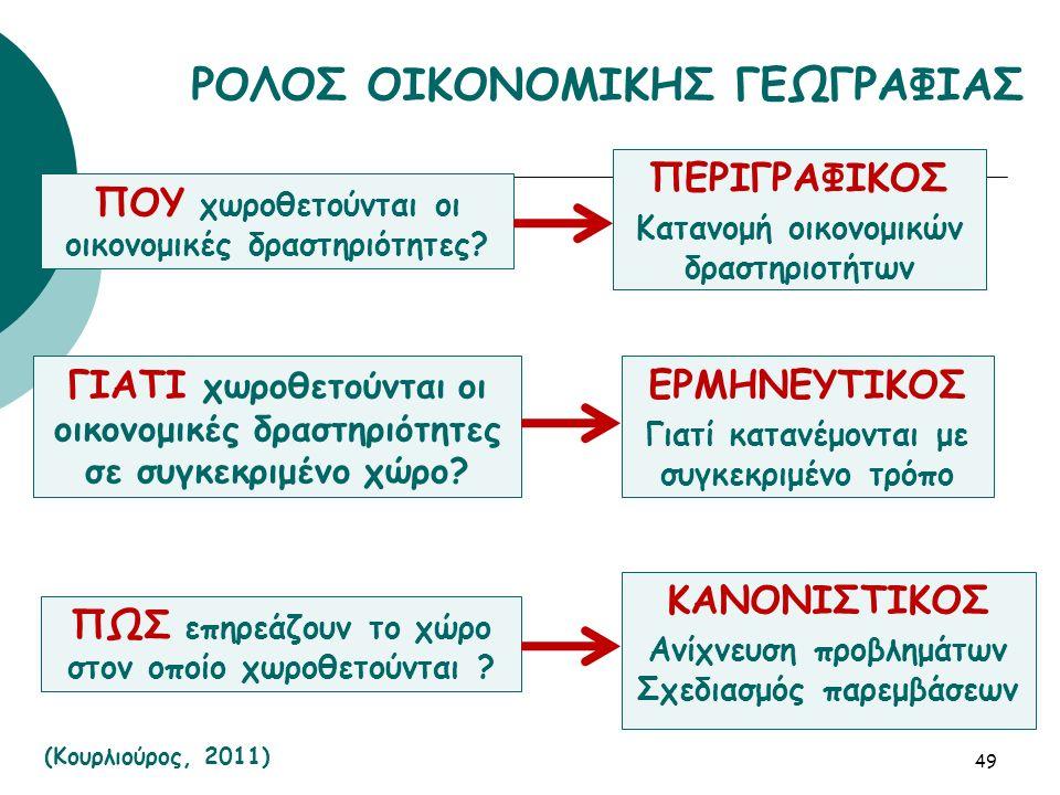 ΠΟΥ χωροθετούνται οι οικονομικές δραστηριότητες.
