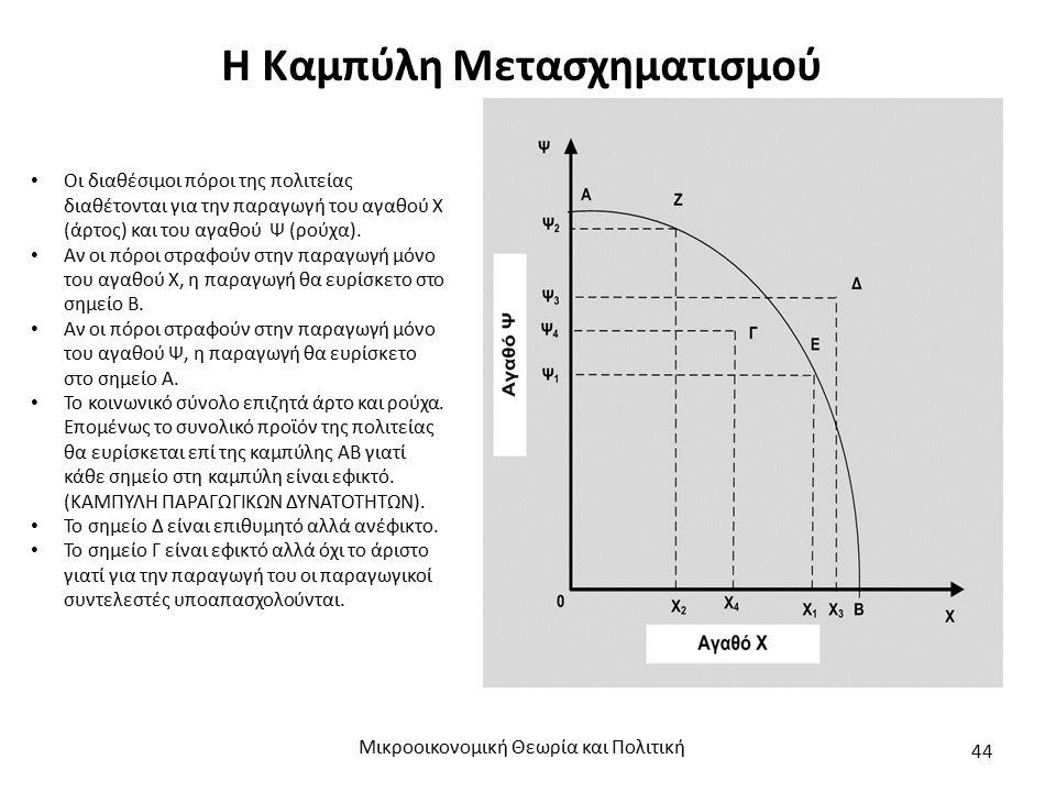 Η Καμπύλη Μετασχηματισμού Οι διαθέσιμοι πόροι της πολιτείας διαθέτονται για την παραγωγή του αγαθού Χ (άρτος) και του αγαθού Ψ (ρούχα).