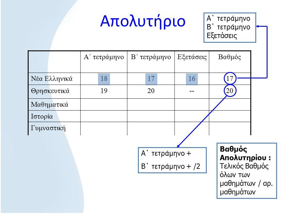 Απολυτήριο Α΄ τετράμηνοΒ΄ τετράμηνοΕξετάσειςΒαθμός Νέα Ελληνικά18171617 Θρησκευτικά1920--20 Μαθηματικά Ιστορία Γυμναστική Α΄ τετράμηνο + Β΄ τετράμηνο + /2 Α΄ τετράμηνο Β΄ τετράμηνο Εξετάσεις Βαθμός Απολυτηρίου : Τελικός Βαθμός όλων των μαθημάτων / αρ.