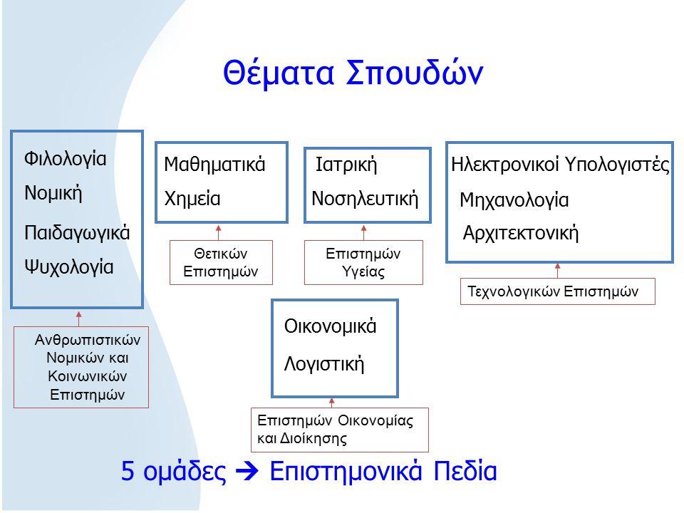 Αρχιτεκτονική Νομική Ιατρική Παιδαγωγικά Χημεία Ψυχολογία Νοσηλευτική Λογιστική Ηλεκτρονικοί ΥπολογιστέςΜαθηματικά Μηχανολογία Οικονομικά Θέματα Σπουδών Φιλολογία 5 ομάδες  Επιστημονικά Πεδία Ανθρωπιστικών Νομικών και Κοινωνικών Επιστημών Θετικών Επιστημών Επιστημών Υγείας Τεχνολογικών Επιστημών Επιστημών Οικονομίας και Διοίκησης