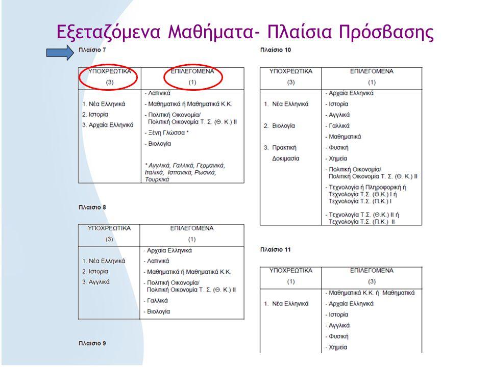 Εξεταζόμενα Μαθήματα- Πλαίσια Πρόσβασης