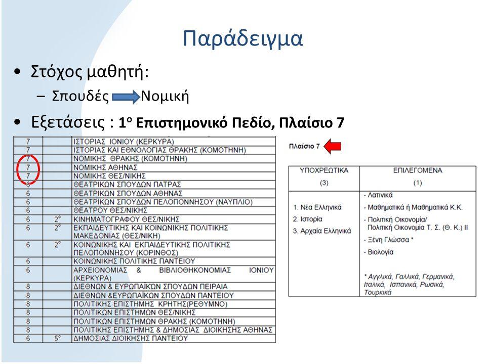 Παράδειγμα Στόχος μαθητή: –Σπουδές Νομική Εξετάσεις : 1 ο Επιστημονικό Πεδίο, Πλαίσιο 7