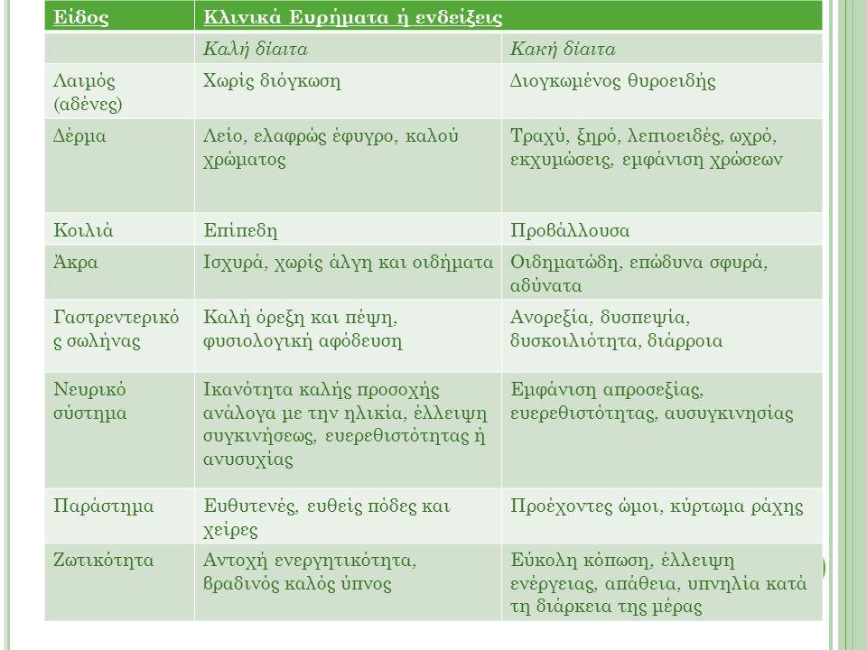 ΕίδοςΚλινικά Ευρήματα ή ενδείξεις Καλή δίαιταΚακή δίαιτα Λαιμός (αδένες) Χωρίς διόγκωσηΔιογκωμένος θυροειδής ΔέρμαΛείο, ελαφρώς έφυγρο, καλού χρώματος Τραχύ, ξηρό, λεπιοειδές, ωχρό, εκχυμώσεις, εμφάνιση χρώσεων ΚοιλιάΕπίπεδηΠροβάλλουσα ΆκραΙσχυρά, χωρίς άλγη και οιδήματαΟιδηματώδη, επώδυνα σφυρά, αδύνατα Γαστρεντερικό ς σωλήνας Καλή όρεξη και πέψη, φυσιολογική αφόδευση Ανορεξία, δυσπεψία, δυσκοιλιότητα, διάρροια Νευρικό σύστημα Ικανότητα καλής προσοχής ανάλογα με την ηλικία, έλλειψη συγκινήσεως, ευερεθιστότητας ή ανυσυχίας Εμφάνιση απροσεξίας, ευερεθιστότητας, αυσυγκινησίας ΠαράστημαΕυθυτενές, ευθείς πόδες και χείρες Προέχοντες ώμοι, κύρτωμα ράχης ΖωτικότηταΑντοχή ενεργητικότητα, βραδινός καλός ύπνος Εύκολη κόπωση, έλλειψη ενέργειας, απάθεια, υπνηλία κατά τη διάρκεια της μέρας