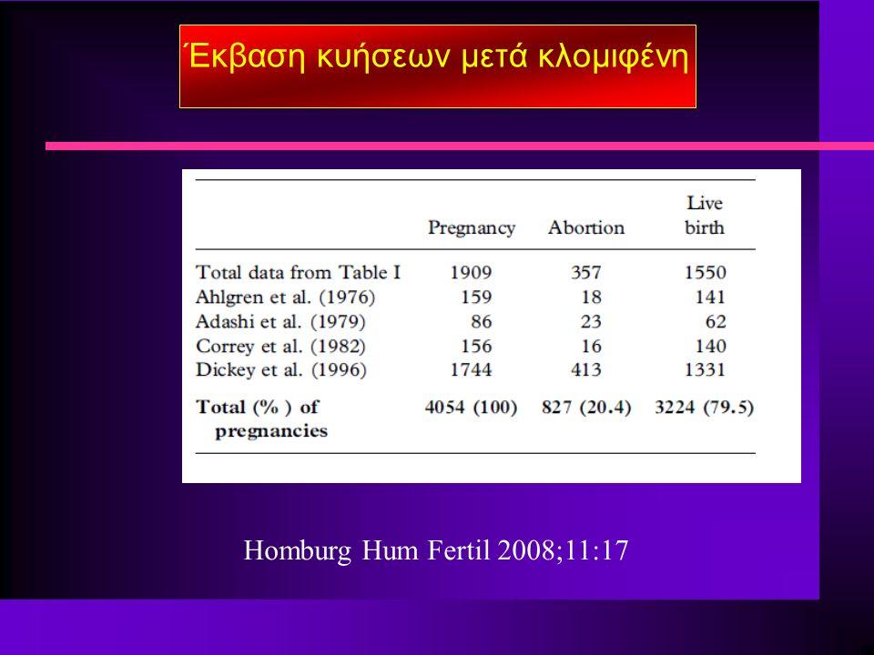 Έκβαση κυήσεων μετά κλομιφένη Homburg Hum Fertil 2008;11:17