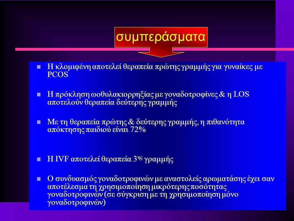 συμπεράσματα n Η κλομιφένη αποτελεί θεραπεία πρώτης γραμμής για γυναίκες με PCOS n H πρόκληση ωοθυλακιορρηξίας με γοναδοτροφίνες & η LOS αποτελούν θεραπεία δεύτερης γραμμής n Με τη θεραπεία πρώτης & δεύτερης γραμμής, η πιθανότητα απόκτησης παιδιού είναι 72% n Η IVF αποτελεί θεραπεία 3 ης γραμμής n Ο συνδυασμός γοναδοτροφινών με αναστολείς αρωματάσης έχει σαν αποτέλεσμα τη χρησιμοποίηση μικρότερης ποσότητας γοναδοτροφινών (σε σύγκριση με τη χρησιμοποίηση μόνο γοναδοτροφινών)