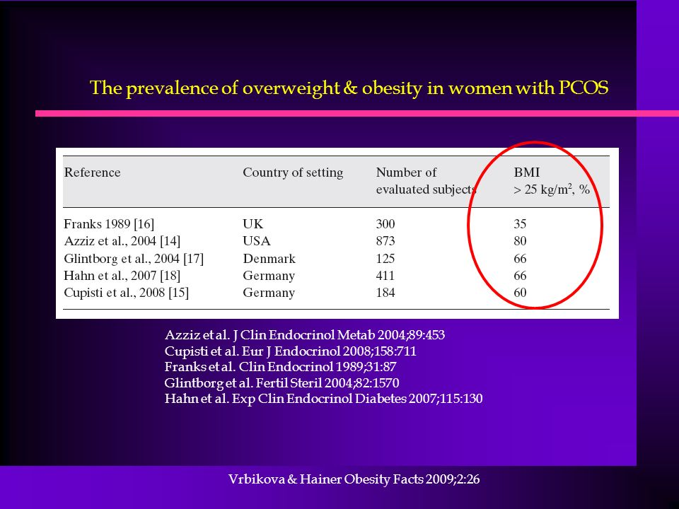 Vrbikova & Hainer Obesity Facts 2009;2:26 Azziz et al. J Clin Endocrinol Metab 2004;89:453 Cupisti et al. Eur J Endocrinol 2008;158:711 Franks et al.
