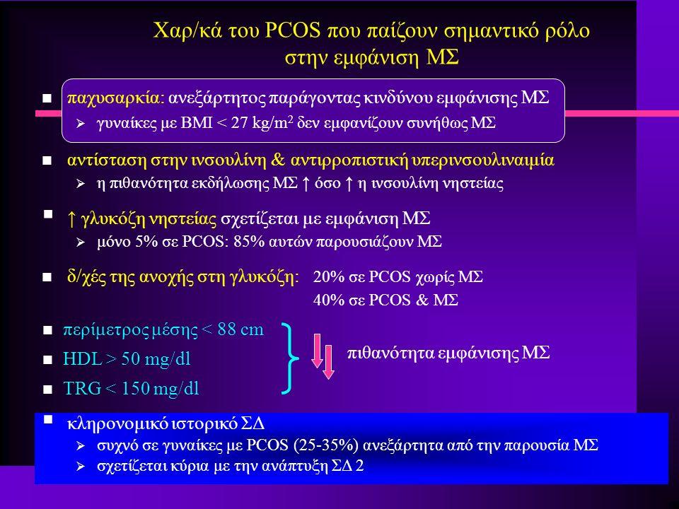 Χαρ/κά του PCOS που παίζουν σημαντικό ρόλο στην εμφάνιση ΜΣ n παχυσαρκία: ανεξάρτητος παράγοντας κινδύνου εμφάνισης ΜΣ  γυναίκες με ΒΜΙ < 27 kg/m 2 δεν εμφανίζουν συνήθως ΜΣ n αντίσταση στην ινσουλίνη & αντιρροπιστική υπερινσουλιναιμία  η πιθανότητα εκδήλωσης ΜΣ ↑ όσο ↑ η ινσουλίνη νηστείας  ↑ γλυκόζη νηστείας σχετίζεται με εμφάνιση ΜΣ  μόνο 5% σε PCOS: 85% αυτών παρουσιάζουν ΜΣ n δ/χές της ανοχής στη γλυκόζη: 20% σε PCOS χωρίς ΜΣ 40% σε PCOS & ΜΣ n περίμετρος μέσης < 88 cm n HDL > 50 mg/dl n TRG < 150 mg/dl πιθανότητα εμφάνισης ΜΣ  κληρονομικό ιστορικό ΣΔ  συχνό σε γυναίκες με PCOS (25-35%) ανεξάρτητα από την παρουσία ΜΣ  σχετίζεται κύρια με την ανάπτυξη ΣΔ 2