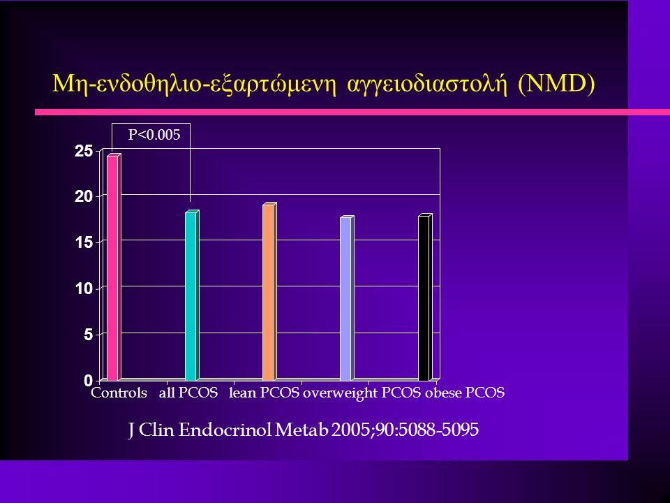 Μη-ενδοθηλιο-εξαρτώμενη αγγειοδιαστολή (ΝMD) 0 5 10 15 20 25 Controls all PCOS lean PCOS overweight PCOS obese PCOS P<0.005 J Clin Endocrinol Metab 2005;90:5088-5095