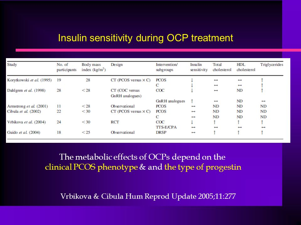 Insulin sensitivity during OCP treatment Vrbikova & Cibula Hum Reprod Update 2005;11:277 The metabolic effects of OCPs depend on the clinical PCOS phenotype & and the type of progestin