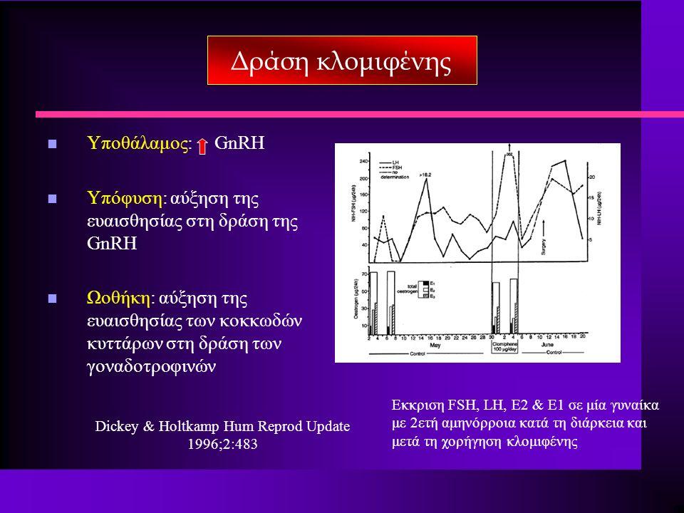 n Υποθάλαμος: GnRH n Υπόφυση: αύξηση της ευαισθησίας στη δράση της GnRH n Ωοθήκη: αύξηση της ευαισθησίας των κοκκωδών κυττάρων στη δράση των γοναδοτροφινών Εκκριση FSH, LH, E2 & E1 σε μία γυναίκα με 2ετή αμηνόρροια κατά τη διάρκεια και μετά τη χορήγηση κλομιφένης Dickey & Holtkamp Hum Reprod Update 1996;2:483 Δράση κλομιφένης