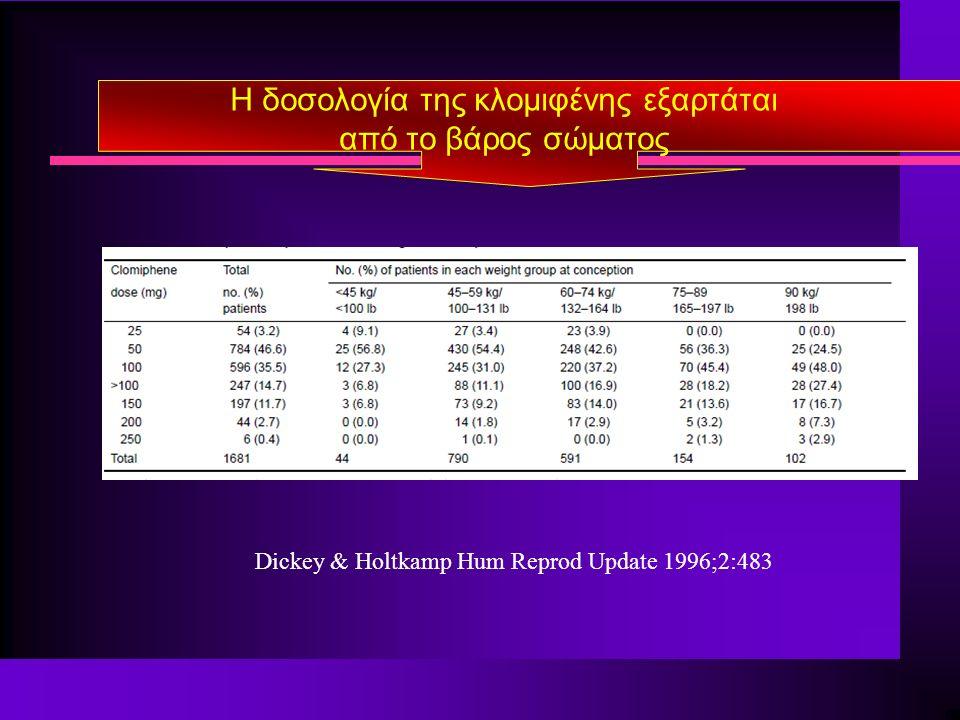 H δοσολογία της κλομιφένης εξαρτάται από το βάρος σώματος Dickey & Holtkamp Hum Reprod Update 1996;2:483
