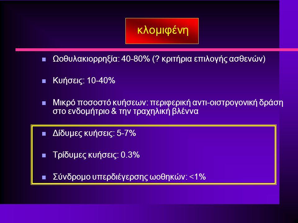 κλομιφένη n Ωοθυλακιορρηξία: 40-80% (.