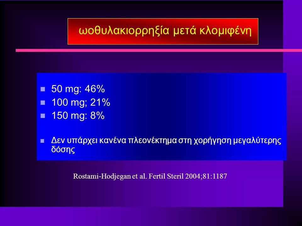 ωοθυλακιορρηξία μετά κλομιφένη n 50 mg: 46% n 100 mg; 21% n 150 mg: 8% n Δεν υπάρχει κανένα πλεονέκτημα στη χορήγηση μεγαλύτερης δόσης Rostami-Hodjegan et al.