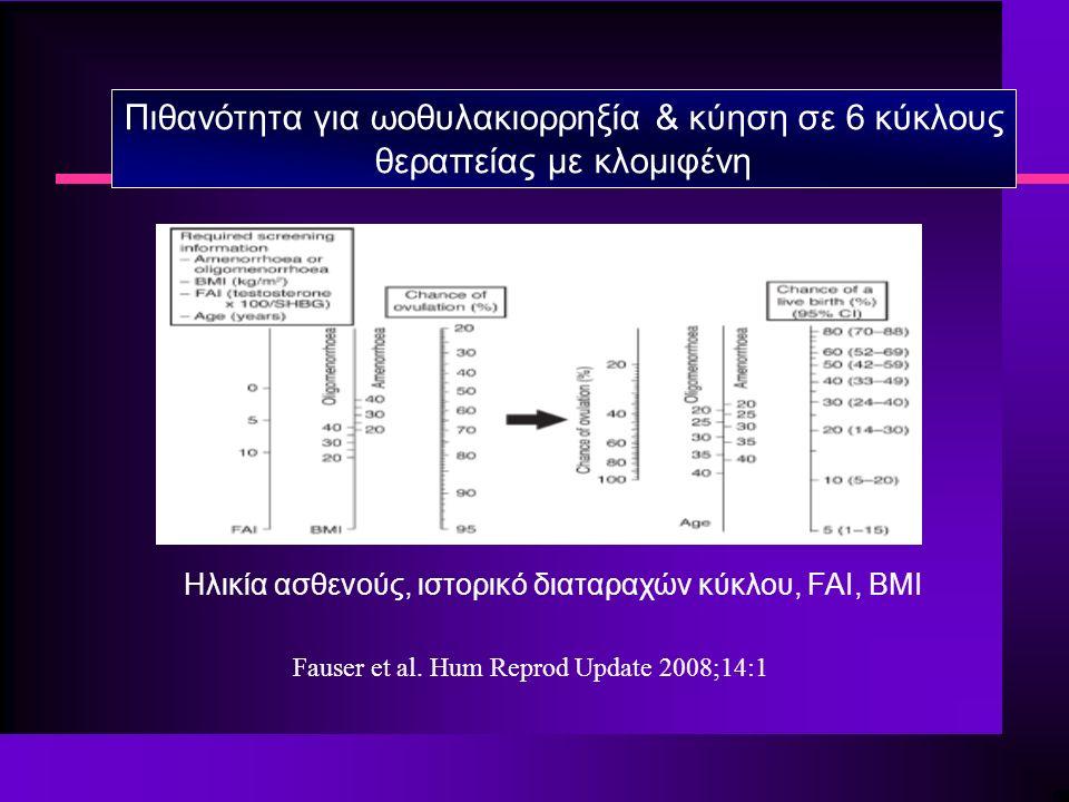 Πιθανότητα για ωοθυλακιορρηξία & κύηση σε 6 κύκλους θεραπείας με κλομιφένη Ηλικία ασθενούς, ιστορικό διαταραχών κύκλου, FAI, BMI Fauser et al.