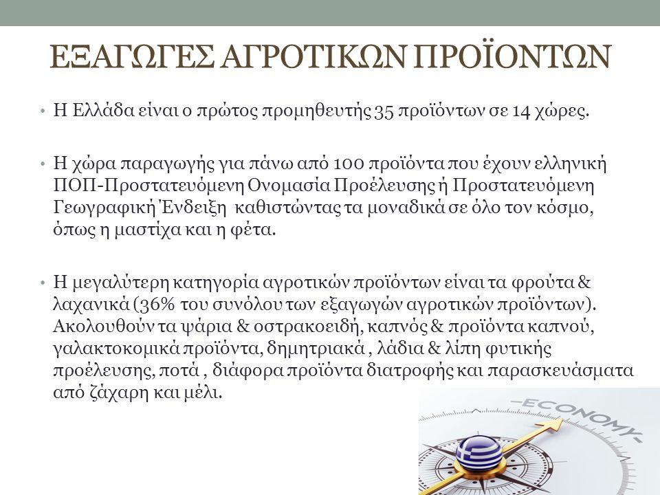 ΕΞΑΓΩΓΕΣ ΑΓΡΟΤΙΚΩΝ ΠΡΟΪΟΝΤΩΝ Η Ελλάδα είναι ο πρώτος προμηθευτής 35 προϊόντων σε 14 χώρες. Η χώρα παραγωγής για πάνω από 100 προϊόντα που έχουν ελληνι