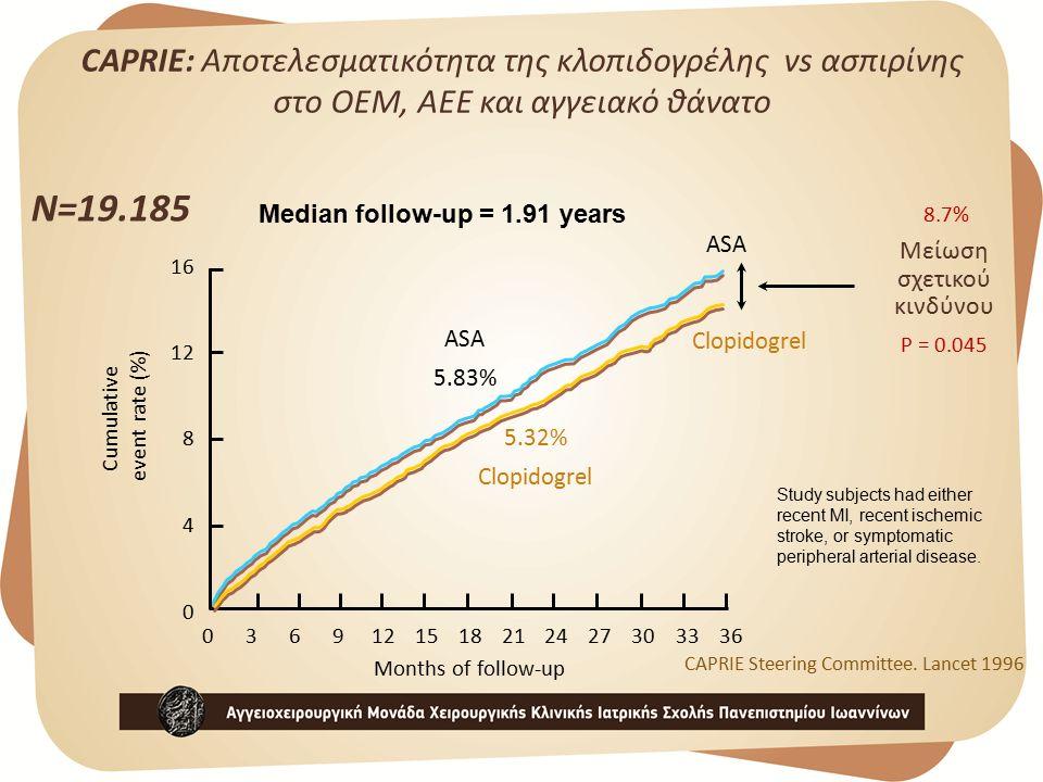 CAPRIE: Αποτελεσματικότητα της κλοπιδογρέλης vs ασπιρίνης στο ΟΕΜ, ΑΕΕ και αγγειακό θάνατο Months of follow-up Cumulative event rate (%) 0 4 8 12 16 Clopidogrel ASA Μείωση σχετικού κινδύνου 8.7% 03691215182124273033 36 ASA 5.83% 5.32% Clopidogrel P = 0.045 CAPRIE Steering Committee.