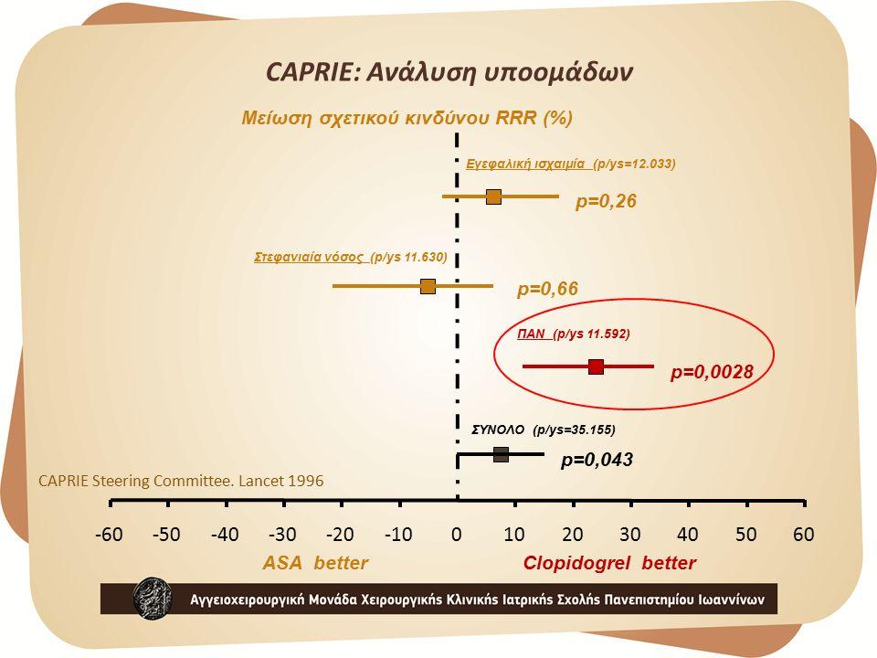CAPRIE: Ανάλυση υποομάδων -60-50-40-30-20-100102030405060 ASA betterClopidogrel better Μείωση σχετικού κινδύνου RRR (%) Εγεφαλική ισχαιμία (p/ys=12.033) Στεφανιαία νόσος (p/ys 11.630) ΠΑΝ (p/ys 11.592) ΣΥΝΟΛΟ (p/ys=35.155) p=0,26 p=0,66 p=0,0028 p=0,043 CAPRIE Steering Committee.