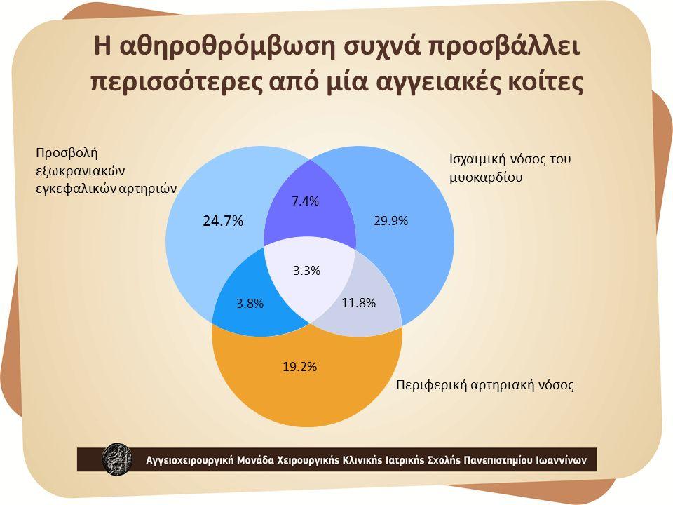 Ισχαιμική νόσος του μυοκαρδίου Προσβολή εξωκρανιακών εγκεφαλικών αρτηριών Περιφερική αρτηριακή νόσος 24.7% 3.8% 11.8% 29.9% 3.3% 7.4% 19.2% Η αθηροθρόμβωση συχνά προσβάλλει περισσότερες από μία αγγειακές κοίτες