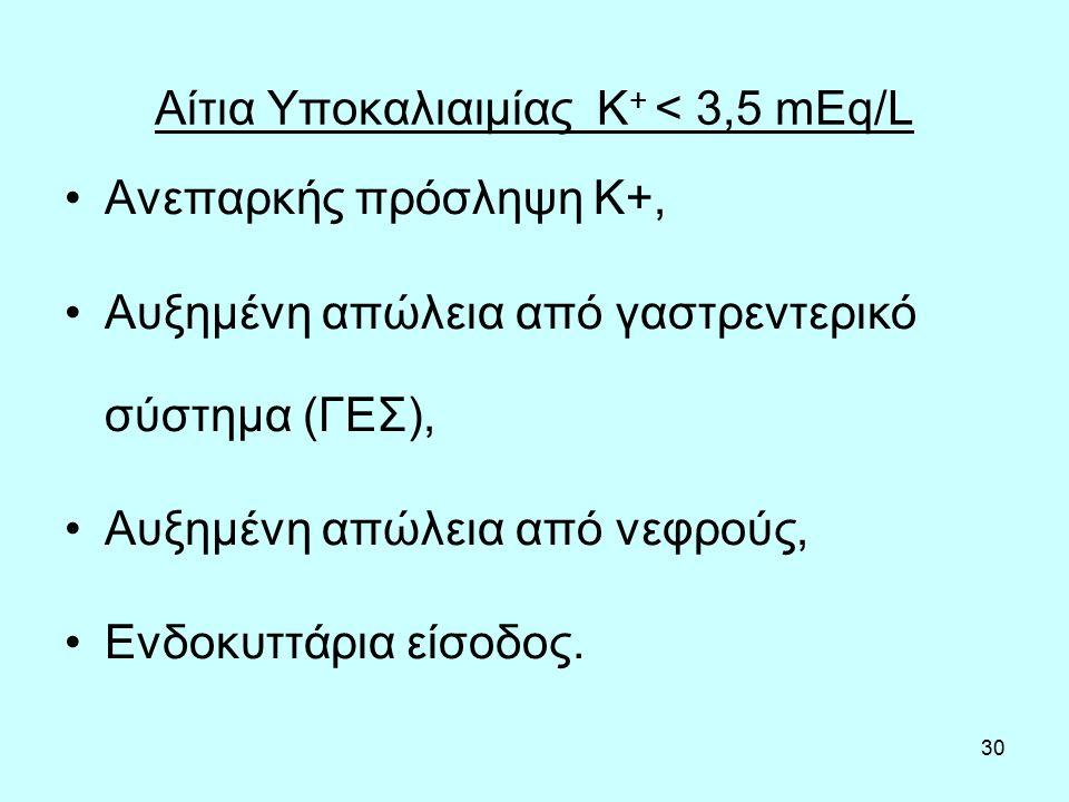 30 Αίτια Υποκαλιαιμίας Κ + < 3,5 mEq/L Ανεπαρκής πρόσληψη K+, Αυξημένη απώλεια από γαστρεντερικό σύστημα (ΓΕΣ), Αυξημένη απώλεια από νεφρούς, Ενδοκυττάρια είσοδος.