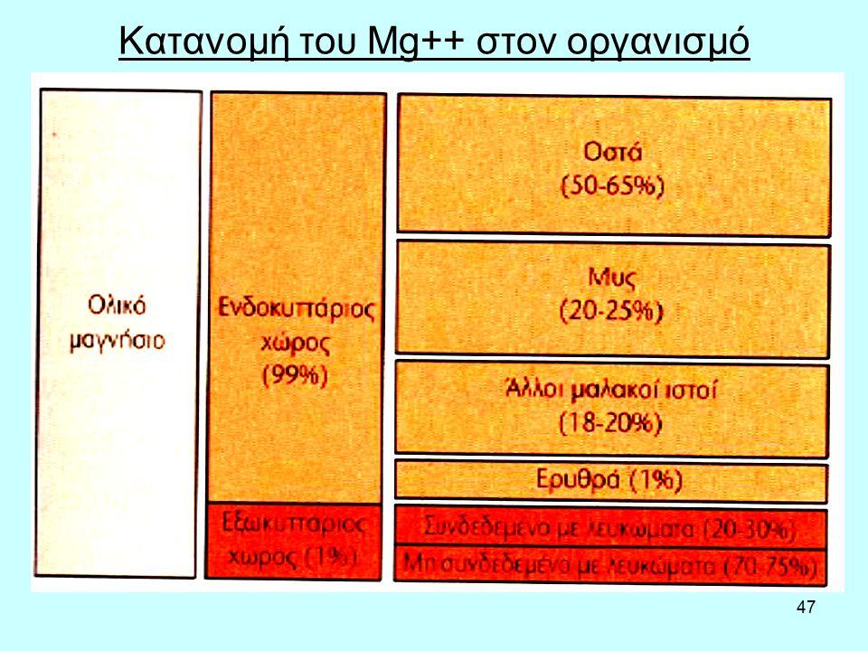 47 Κατανομή του Μg++ στον οργανισμό