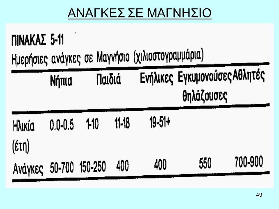 49 ΑΝΑΓΚΕΣ ΣΕ ΜΑΓΝΗΣΙΟ