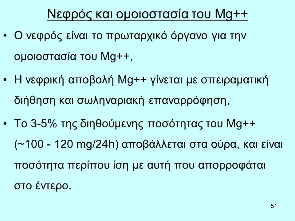 51 Nεφρός και ομοιοστασία του Mg++ Ο νεφρός είναι το πρωταρχικό όργανο για την ομοιοστασία του Mg++, H νεφρική αποβολή Mg++ γίνεται με σπειραματική διήθηση και σωληναριακή επαναρρόφηση, Το 3-5% της διηθούμενης ποσότητας του Mg++ (~100 - 120 mg/24h) αποβάλλεται στα ούρα, και είναι ποσότητα περίπου ίση με αυτή που απορροφάται στο έντερο.