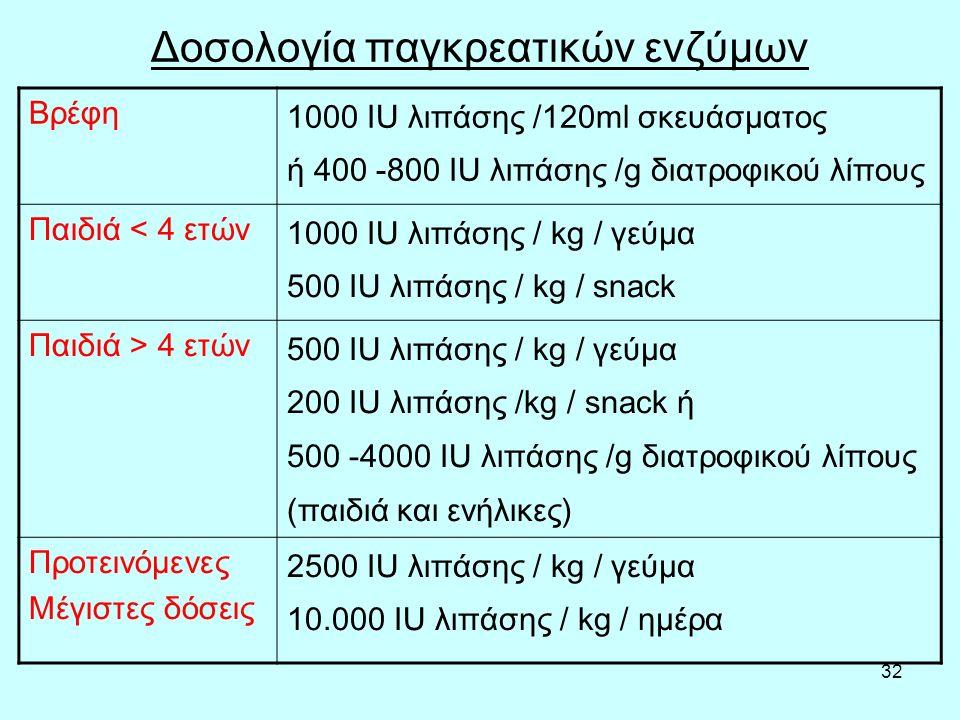 32 Δοσολογία παγκρεατικών ενζύμων Βρέφη 1000 IU λιπάσης /120ml σκευάσματος ή 400 -800 IU λιπάσης /g διατροφικού λίπους Παιδιά < 4 ετών 1000 IU λιπάσης / kg / γεύμα 500 IU λιπάσης / kg / snack Παιδιά > 4 ετών 500 ΙU λιπάσης / kg / γεύμα 200 IU λιπάσης /kg / snack ή 500 -4000 IU λιπάσης /g διατροφικού λίπους (παιδιά και ενήλικες) Προτεινόμενες Μέγιστες δόσεις 2500 IU λιπάσης / kg / γεύμα 10.000 IU λιπάσης / kg / ημέρα