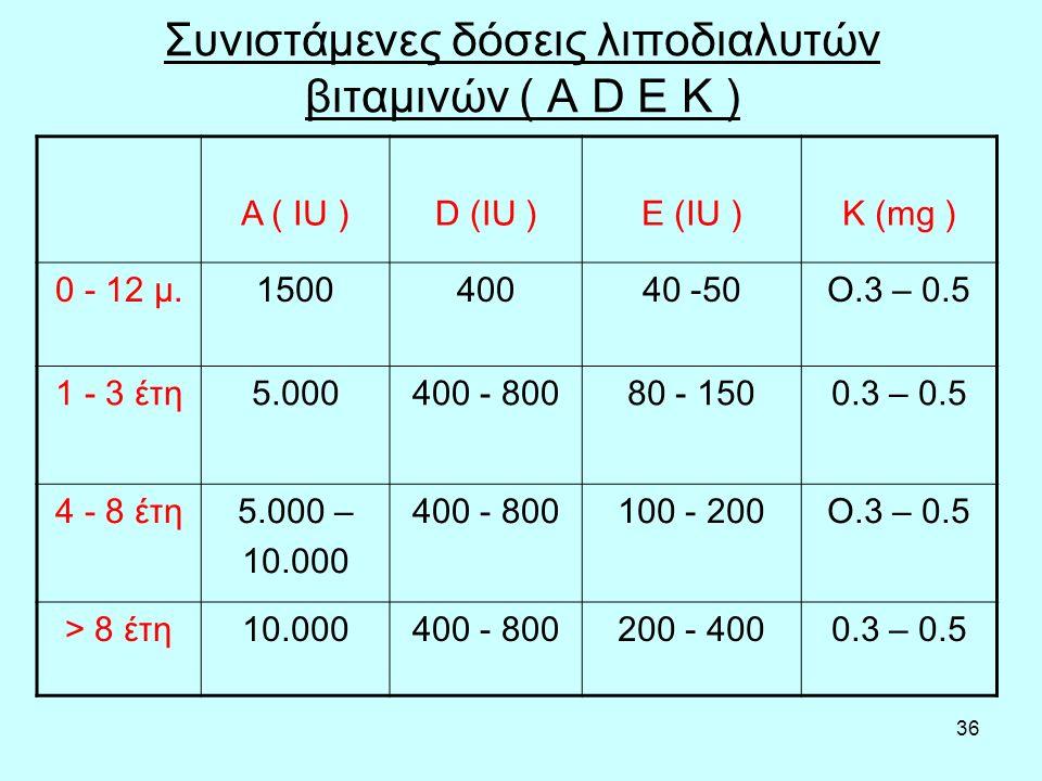 36 Συνιστάμενες δόσεις λιποδιαλυτών βιταμινών ( A D E K ) A ( IU )D (IU )E (IU )K (mg ) 0 - 12 μ.150040040 -50Ο.3 – 0.5 1 - 3 έτη5.000400 - 80080 - 1500.3 – 0.5 4 - 8 έτη5.000 – 10.000 400 - 800100 - 200Ο.3 – 0.5 > 8 έτη10.000400 - 800200 - 4000.3 – 0.5