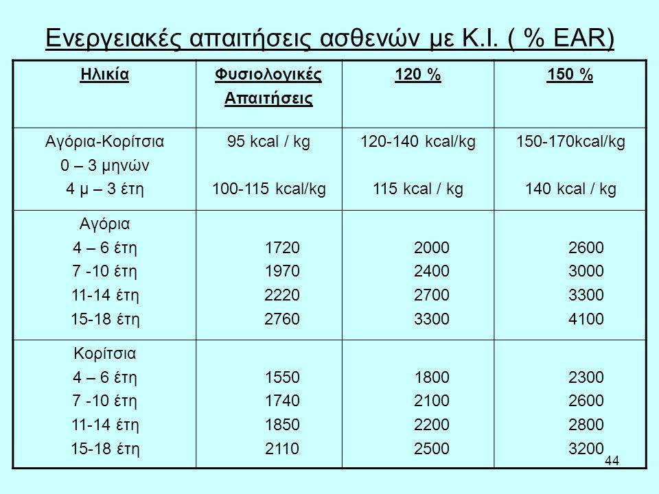 44 Ενεργειακές απαιτήσεις ασθενών με Κ.Ι.