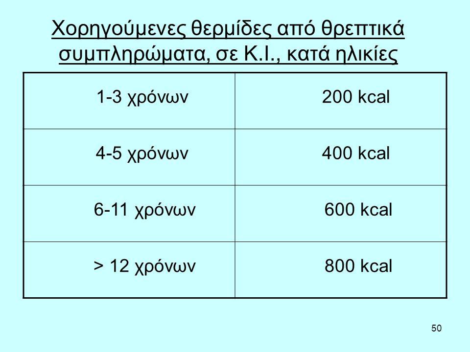 50 Χορηγούμενες θερμίδες από θρεπτικά συμπληρώματα, σε Κ.Ι., κατά ηλικίες 1-3 χρόνων 200 kcal 4-5 χρόνων 400 kcal 6-11 χρόνων 600 kcal > 12 χρόνων 800 kcal