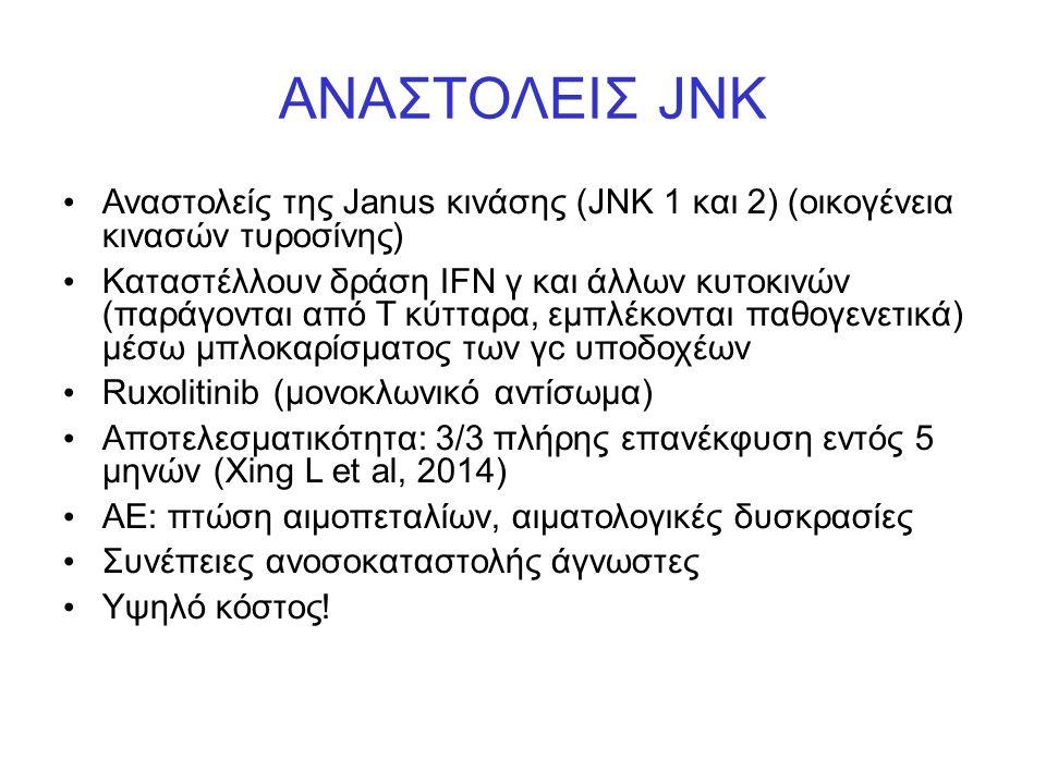 ΑΝΑΣΤΟΛΕΙΣ JNK Αναστολείς της Janus κινάσης (JNK 1 και 2) (οικογένεια κινασών τυροσίνης) Καταστέλλουν δράση IFN γ και άλλων κυτοκινών (παράγονται από Τ κύτταρα, εμπλέκονται παθογενετικά) μέσω μπλοκαρίσματος των γc υποδοχέων Ruxolitinib (μονοκλωνικό αντίσωμα) Αποτελεσματικότητα: 3/3 πλήρης επανέκφυση εντός 5 μηνών (Xing L et al, 2014) ΑΕ: πτώση αιμοπεταλίων, αιματολογικές δυσκρασίες Συνέπειες ανοσοκαταστολής άγνωστες Υψηλό κόστος!