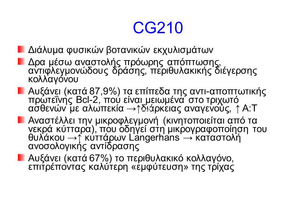 CG210 Διάλυμα φυσικών βοτανικών εκχυλισμάτων Δρα μέσω αναστολής πρόωρης απόπτωσης, αντιφλεγμονώδους δράσης, περιθυλακικής διέγερσης κολλαγόνου Αυξάνει (κατά 87,9%) τα επίπεδα της αντι-αποπτωτικής πρωτεΐνης Bcl-2, που είναι μειωμένα στο τριχωτό ασθενών με αλωπεκία →↑διάρκειας αναγενούς, ↑ Α:T Αναστέλλει την μικροφλεγμονή (κινητοποιείται από τα νεκρά κύτταρα), που οδηγεί στη μικρογραφοποίηση του θυλάκου →↑ κυττάρων Langerhans → καταστολή ανοσολογικής αντίδρασης Αυξάνει (κατά 67%) το περιθυλακικό κολλαγόνο, επιτρέποντας καλύτερη «εμφύτευση» της τρίχας →↑