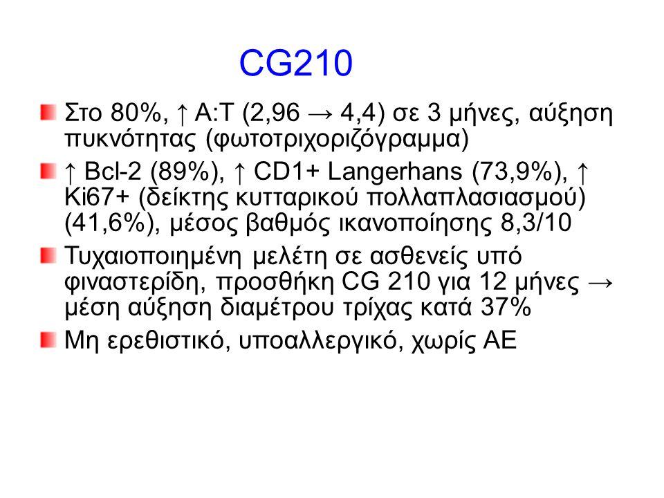 CG210 Στο 80%, ↑ Α:T (2,96 → 4,4) σε 3 μήνες, αύξηση πυκνότητας (φωτοτριχοριζόγραμμα) ↑ Bcl-2 (89%), ↑ CD1+ Langerhans (73,9%), ↑ Ki67+ (δείκτης κυτταρικού πολλαπλασιασμού) (41,6%), μέσος βαθμός ικανοποίησης 8,3/10 Τυχαιοποιημένη μελέτη σε ασθενείς υπό φιναστερίδη, προσθήκη CG 210 για 12 μήνες → μέση αύξηση διαμέτρου τρίχας κατά 37% Μη ερεθιστικό, υποαλλεργικό, χωρίς ΑΕ