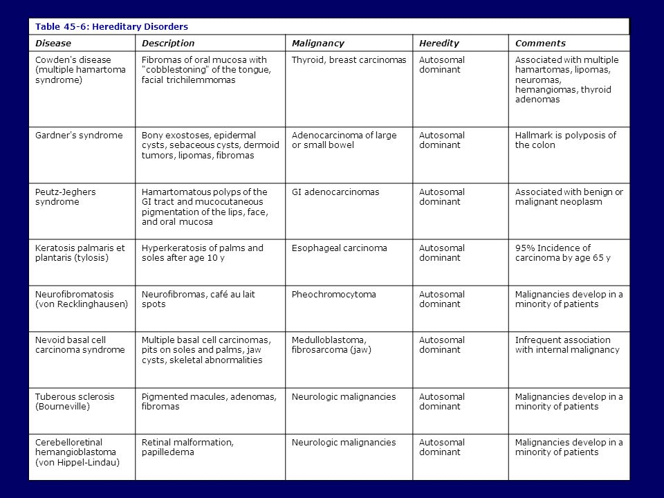 Table 45-6: Hereditary Disorders DiseaseDescriptionMalignancyHeredityComments Cowden's disease (multiple hamartoma syndrome) Fibromas of oral mucosa w